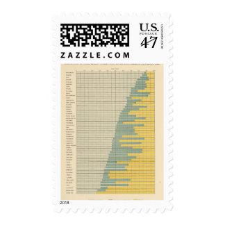 100 hogares de la granja poseyeron 1900 sello postal