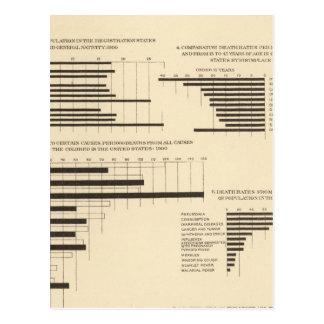 111 índices de mortalidad 1900 tarjetas postales