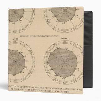 122 Deaths diseases nervous & circulatory system Vinyl Binders