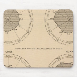 122 Deaths diseases nervous & circulatory system Mouse Pad