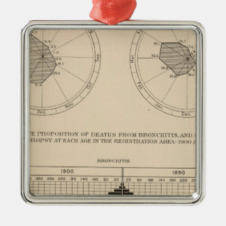 123 Deaths diseases respiratory system, bronchitis Square Metal Christmas Ornament
