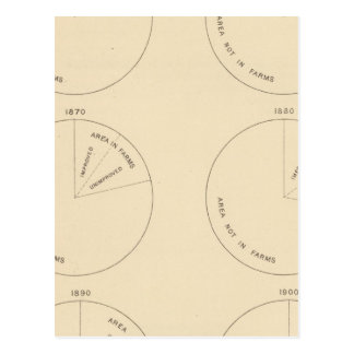 127 Proportion areas in farms Postcard