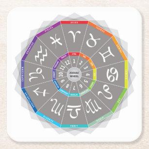 Zodiac Color Wheel Home Decor Furnishings Pet Supplies Zazzle