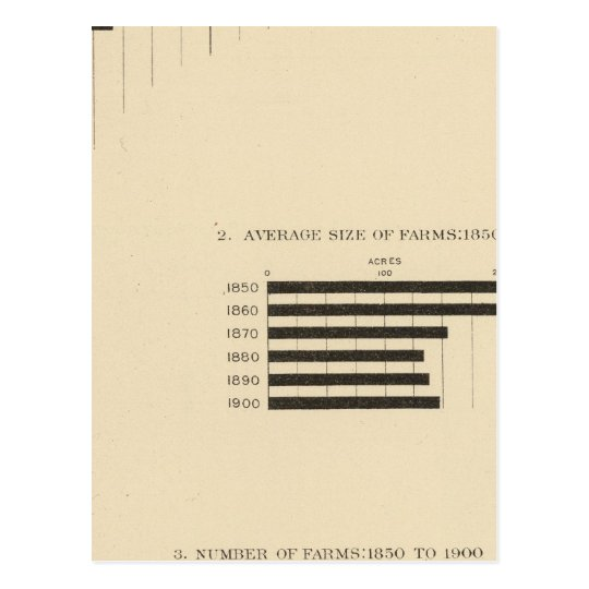 130 Size, no of farms 1850-1900 Postcard