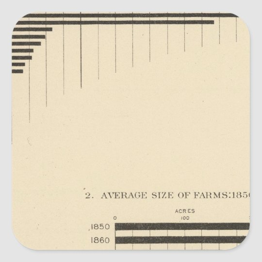 130 Size, no of farms 1850-1900 Square Sticker