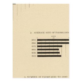 130 tamaño, no de las granjas 1850-1900 tarjeta postal