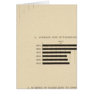 130 tamaño, no de las granjas 1850-1900 tarjetas