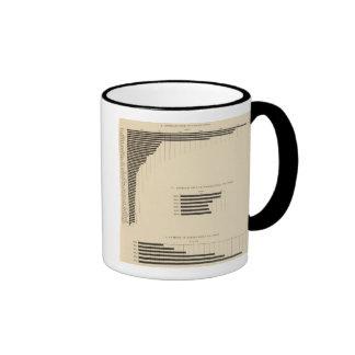 130 tamaño, no de las granjas 1850-1900 taza de café