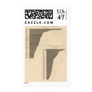 137 Value farm products 1900 Postage Stamp