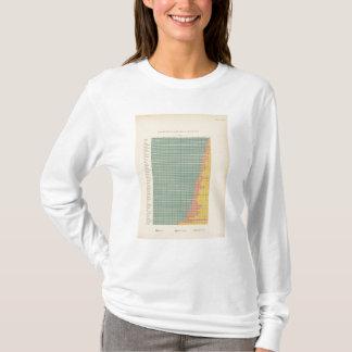 143 Farm area by tenure T-Shirt