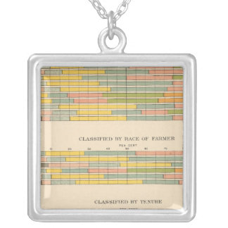145 Farms by income Square Pendant Necklace