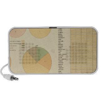 14 elementos, componentes, nacionalidades 17901890 iPhone altavoces