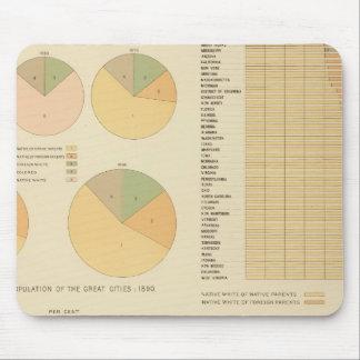 14 elementos, componentes, nacionalidades 17901890 tapete de ratones