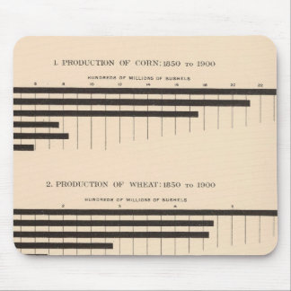 152 Production corn, wheat, oats, cotton 18501900 Mouse Pad