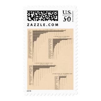 164 Oats, rye, barley, buckwheat 1900 Postage