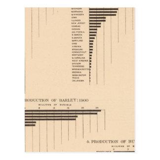 164 Oats, rye, barley, buckwheat 1900 Postcard