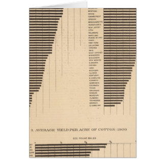 170 Wheat, buckwheat, cotton/acre Greeting Card