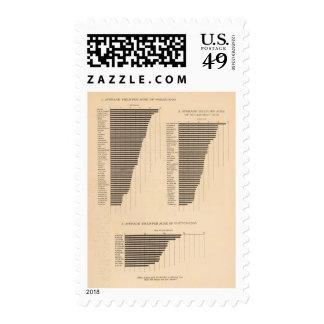 170 Wheat, buckwheat, cotton/acre Stamp