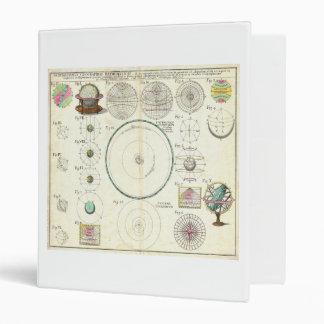 1753 Homann Heirs Solar System Chart 3 Ring Binder