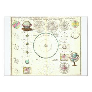 1753 Homann Heirs Solar System Chart Card