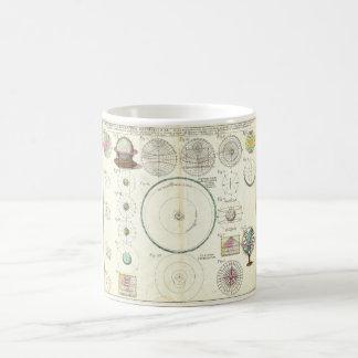 1753 Homann Heirs Solar System Chart Mugs