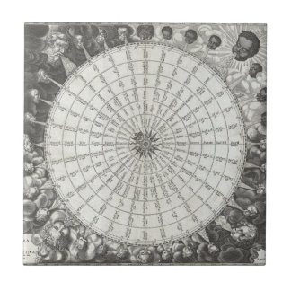 17th Century Anemographic Wind Rose Chart Ceramic Tile