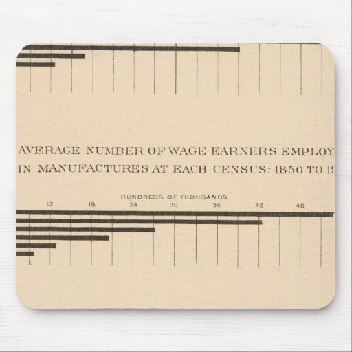 180 capital, asalariados, productos 1850-1900 alfombrilla de ratones