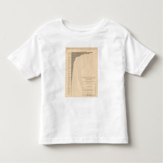 182 Wage earners by states, groups Toddler T-shirt