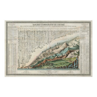 1836 TABLE COMPARATIVE RIVER and MOUNTAIN SYSTEMS Poster