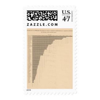 183 asalariados, fabricando sellos postales