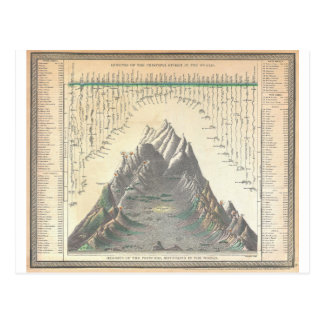 1850 Mitchell Comparitive Chart  World's Mountains Postcards