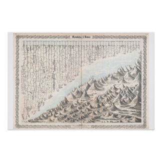 1855 Colton Map or Chart of the World's Mountains Print
