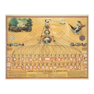 1862 Federal Government & American Union Diagram Stretched Canvas Print