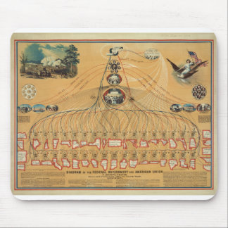 1862 Federal Government & American Union Diagram Mouse Pad