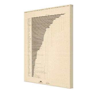187 Manufactures, agriculture per capita 1900 Canvas Print