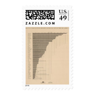 187 Manufactures, agriculture per capita 1900 Postage Stamp