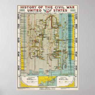 1897 Civil War History Chart Poster