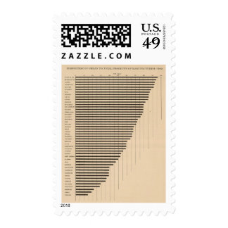 189 Urban to total manufactures 1900 Postage Stamp