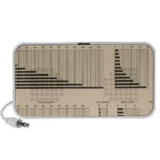 18 Population each state Portable Speaker