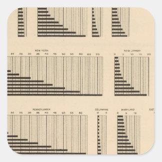18 Population each state Square Sticker
