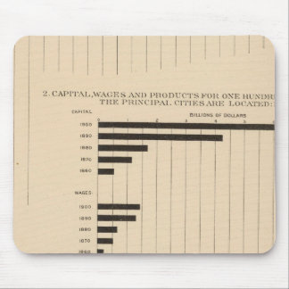 190 Products, capital, wages, cities Mouse Pad