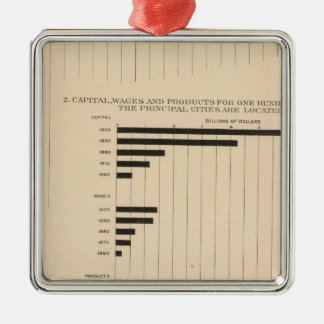 190 Products, capital, wages, cities Ornament