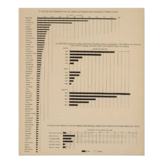 190 Products, capital, wages, cities Posters