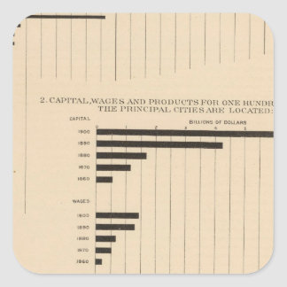 190 Products, capital, wages, cities Sticker