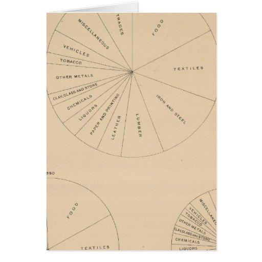 191 productos manufacturados 1880-1900 del valor tarjeton