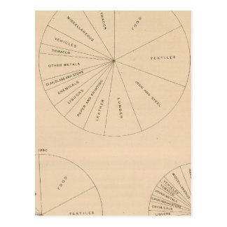 191 productos manufacturados 1880-1900 del valor postales