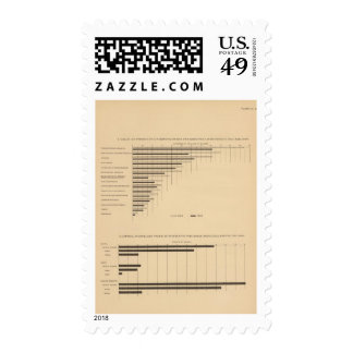 192 Products by industry capital, wages Postage