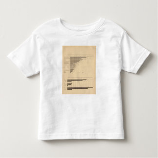 192 Products by industry capital, wages Toddler T-shirt