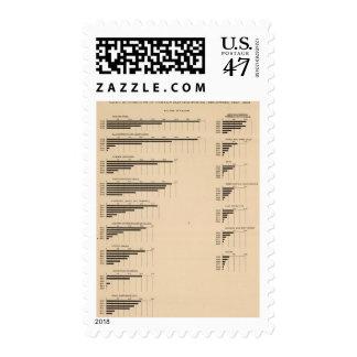 193 valor, productos por las industrias 1850-1900 timbres postales