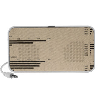 193 Value products by industries 1850-1900 Portable Speaker